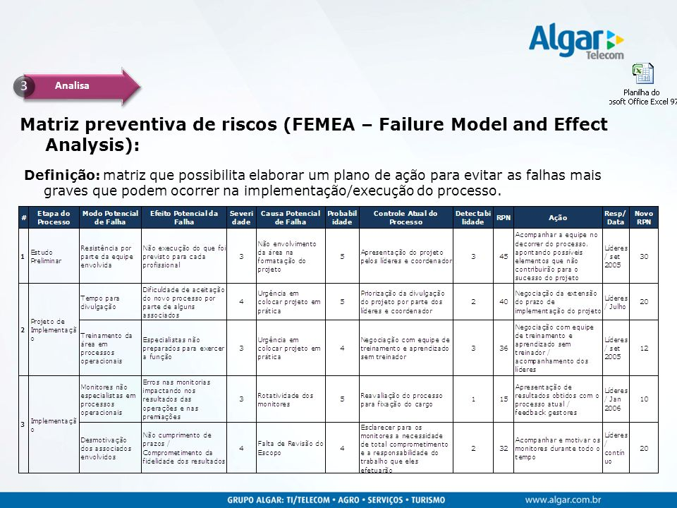 Analisa 3. Matriz preventiva de riscos (FEMEA – Failure Model and Effect Analysis):