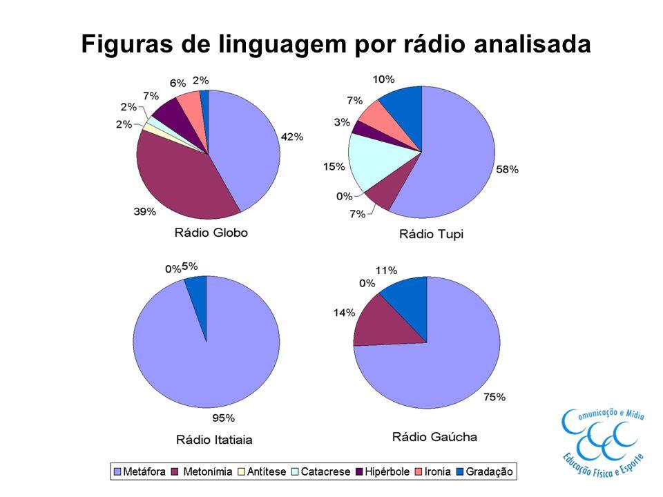 Figuras de linguagem por rádio analisada