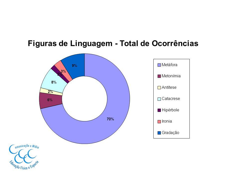 Figuras de Linguagem - Total de Ocorrências