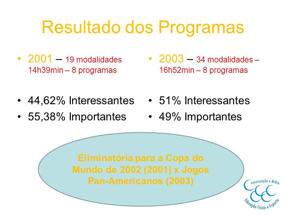 Resultado dos Programas
