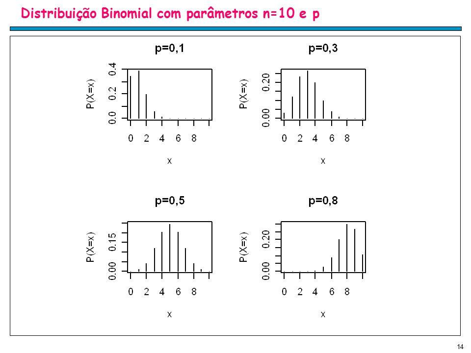 Distribuição Binomial com parâmetros n=10 e p
