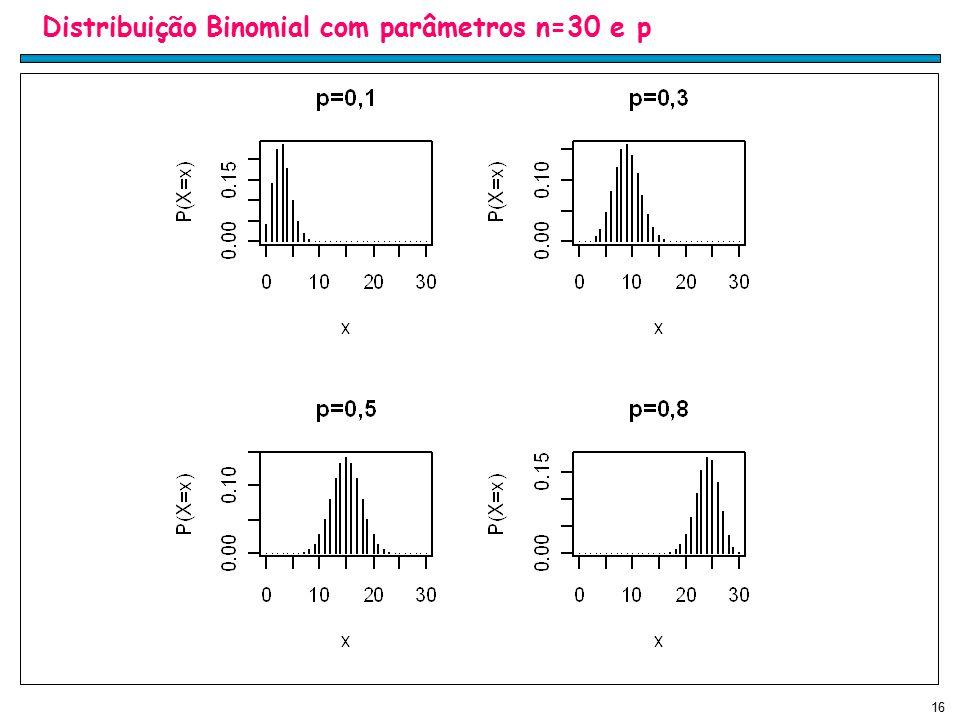 Distribuição Binomial com parâmetros n=30 e p