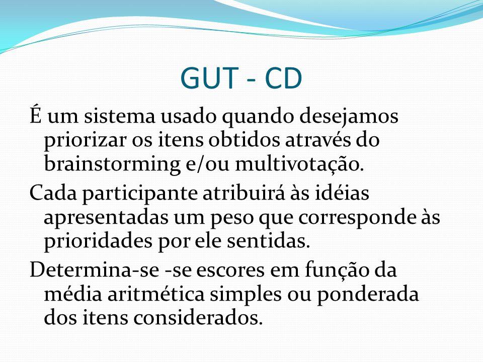 GUT - CD