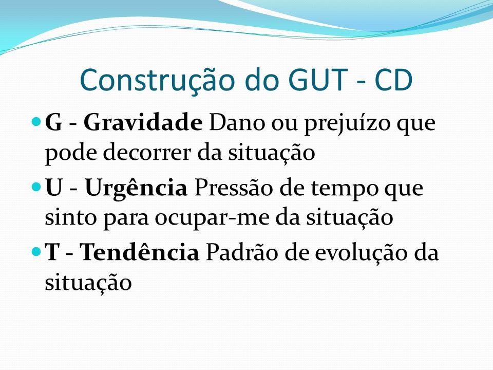 Construção do GUT - CD G - Gravidade Dano ou prejuízo que pode decorrer da situação.
