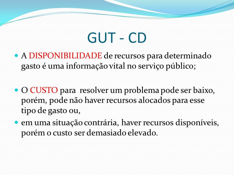 GUT - CD A DISPONIBILIDADE de recursos para determinado gasto é uma informação vital no serviço público;