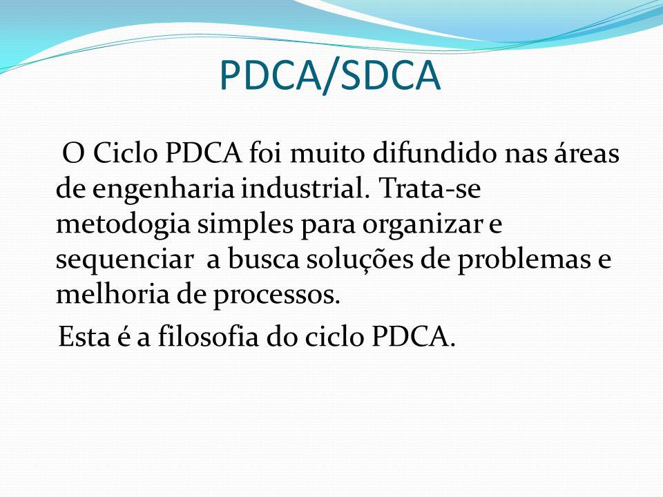 PDCA/SDCA Esta é a filosofia do ciclo PDCA.