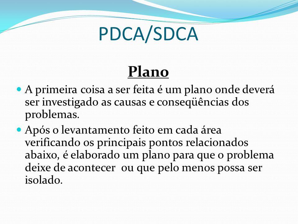 PDCA/SDCA Plano. A primeira coisa a ser feita é um plano onde deverá ser investigado as causas e conseqüências dos problemas.