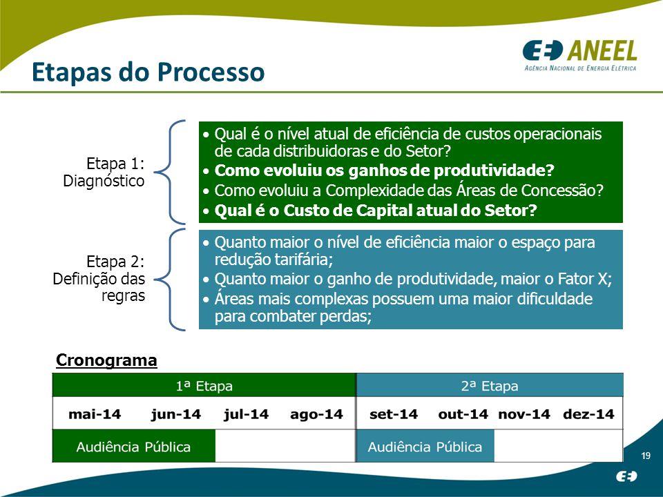 Etapas do Processo Cronograma Etapa 1: Diagnóstico