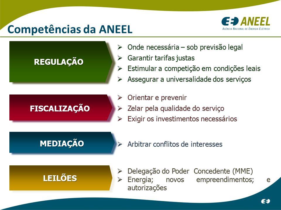 Competências da ANEEL REGULAÇÃO FISCALIZAÇÃO MEDIAÇÃO LEILÕES