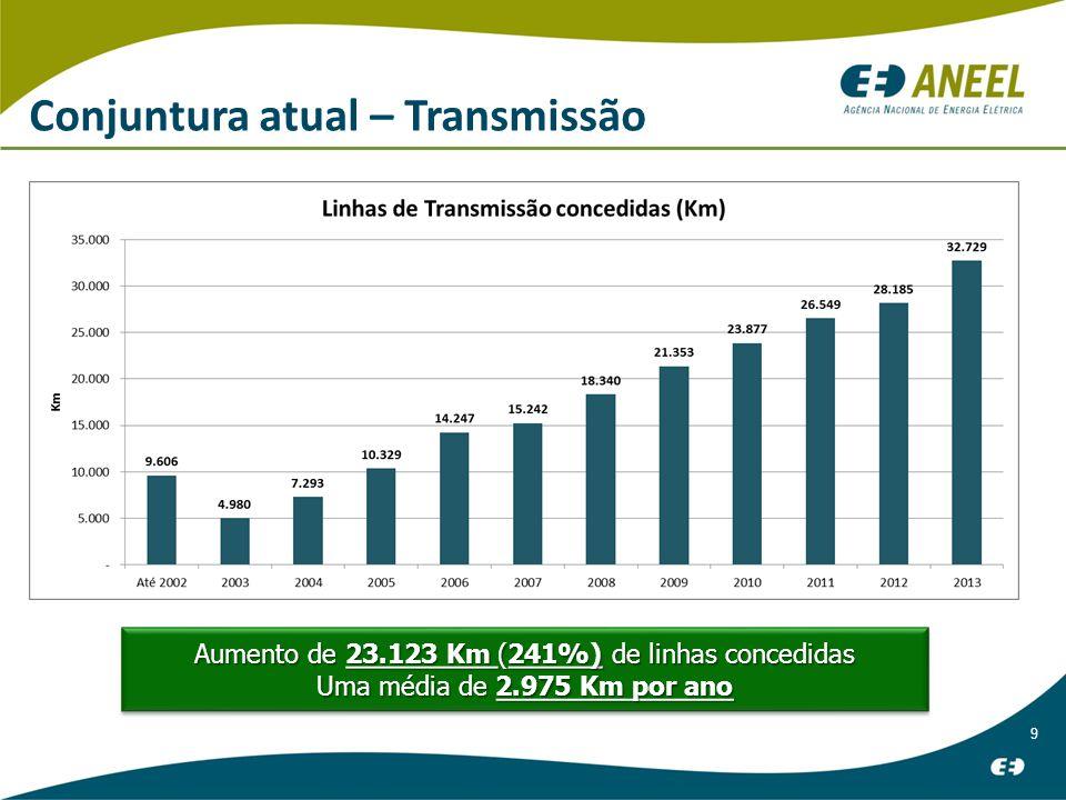Aumento de 23.123 Km (241%) de linhas concedidas