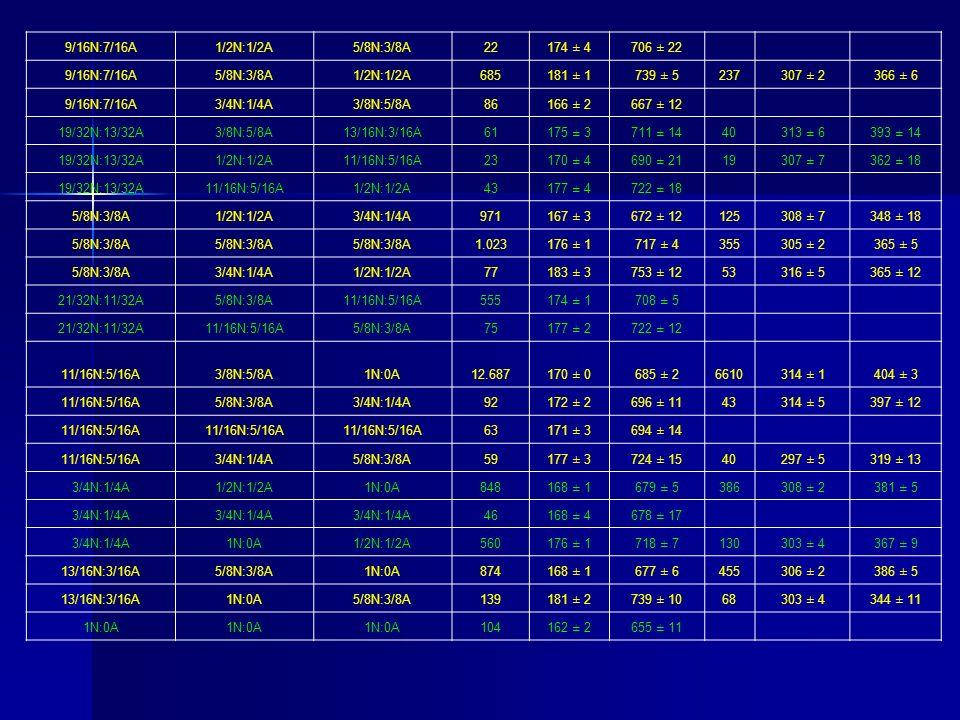 9/16N:7/16A 1/2N:1/2A. 5/8N:3/8A. 22. 174 ± 4. 706 ± 22. 685. 181 ± 1. 739 ± 5. 237. 307 ± 2.