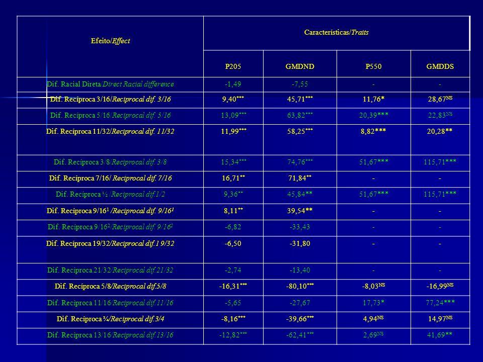 Efeito/Effect Características/Traits P205 GMDND P550 GMDDS
