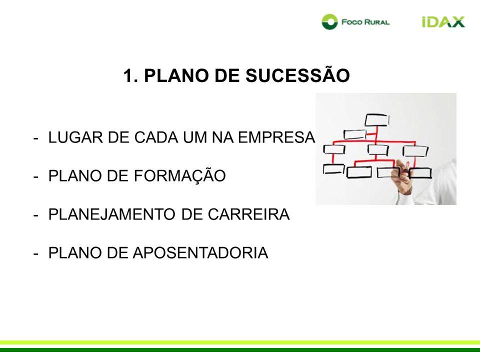 1. PLANO DE SUCESSÃO LUGAR DE CADA UM NA EMPRESA PLANO DE FORMAÇÃO