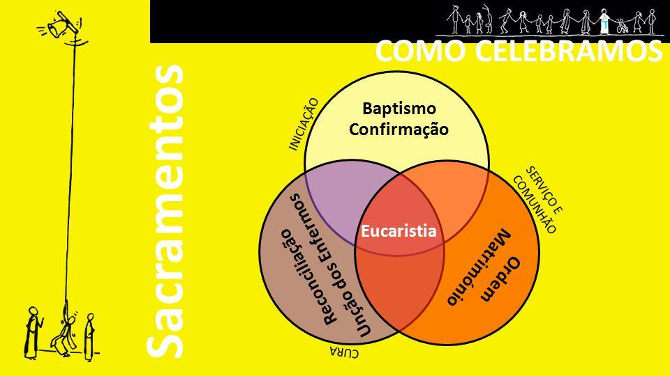 Sacramentos COMO CELEBRAMOS Baptismo Confirmação Eucaristia