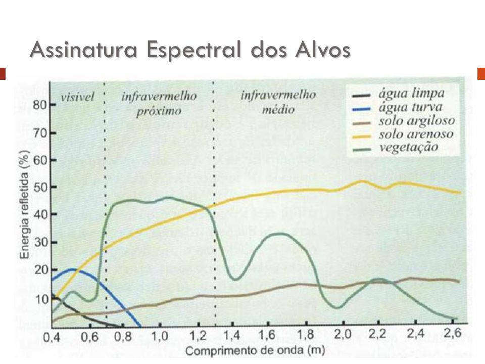 Assinatura Espectral dos Alvos