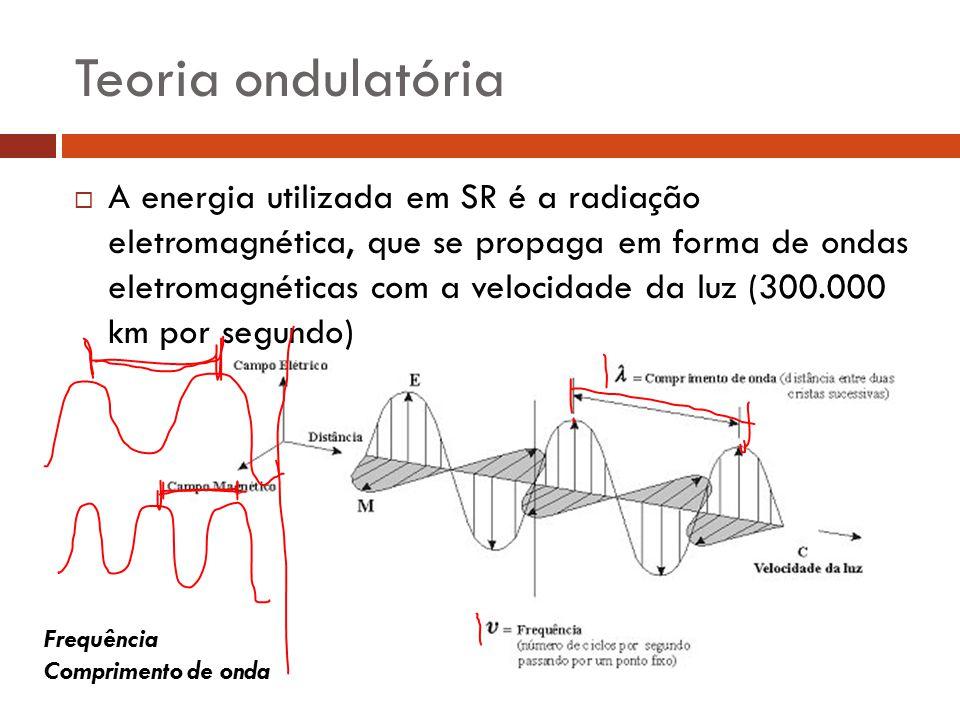Teoria ondulatória