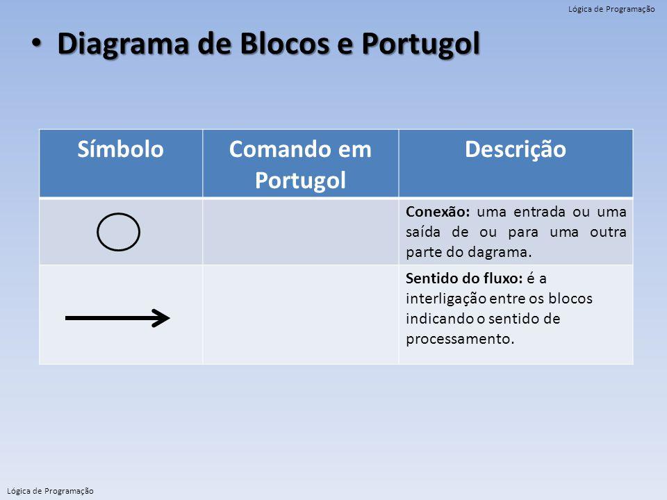Diagrama de Blocos e Portugol