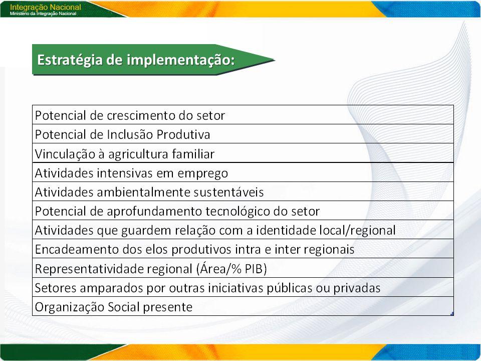 Estratégia de implementação: