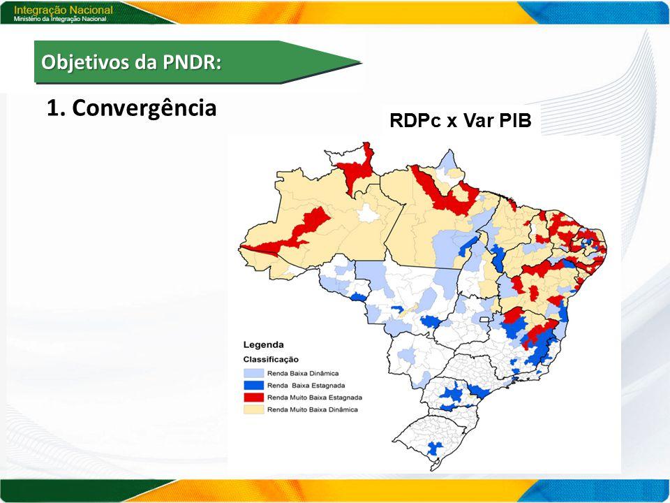 Objetivos da PNDR: 1. Convergência RDPc x Var PIB