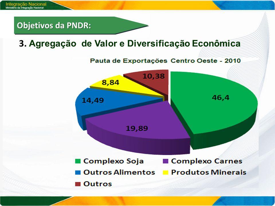 3. Agregação de Valor e Diversificação Econômica