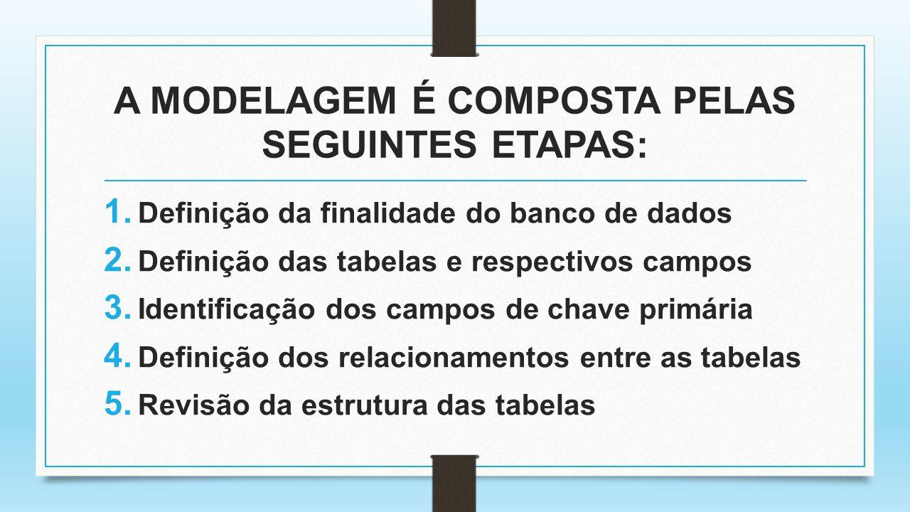 A MODELAGEM É COMPOSTA PELAS SEGUINTES ETAPAS: