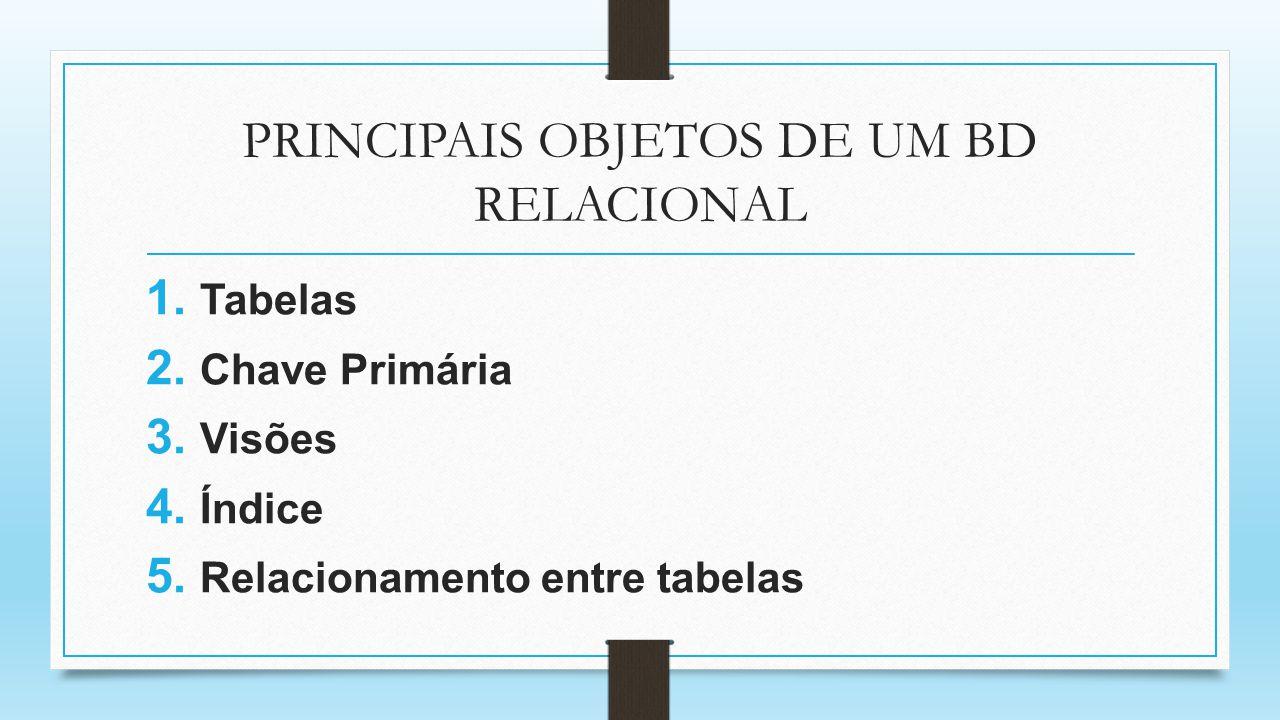 PRINCIPAIS OBJETOS DE UM BD RELACIONAL