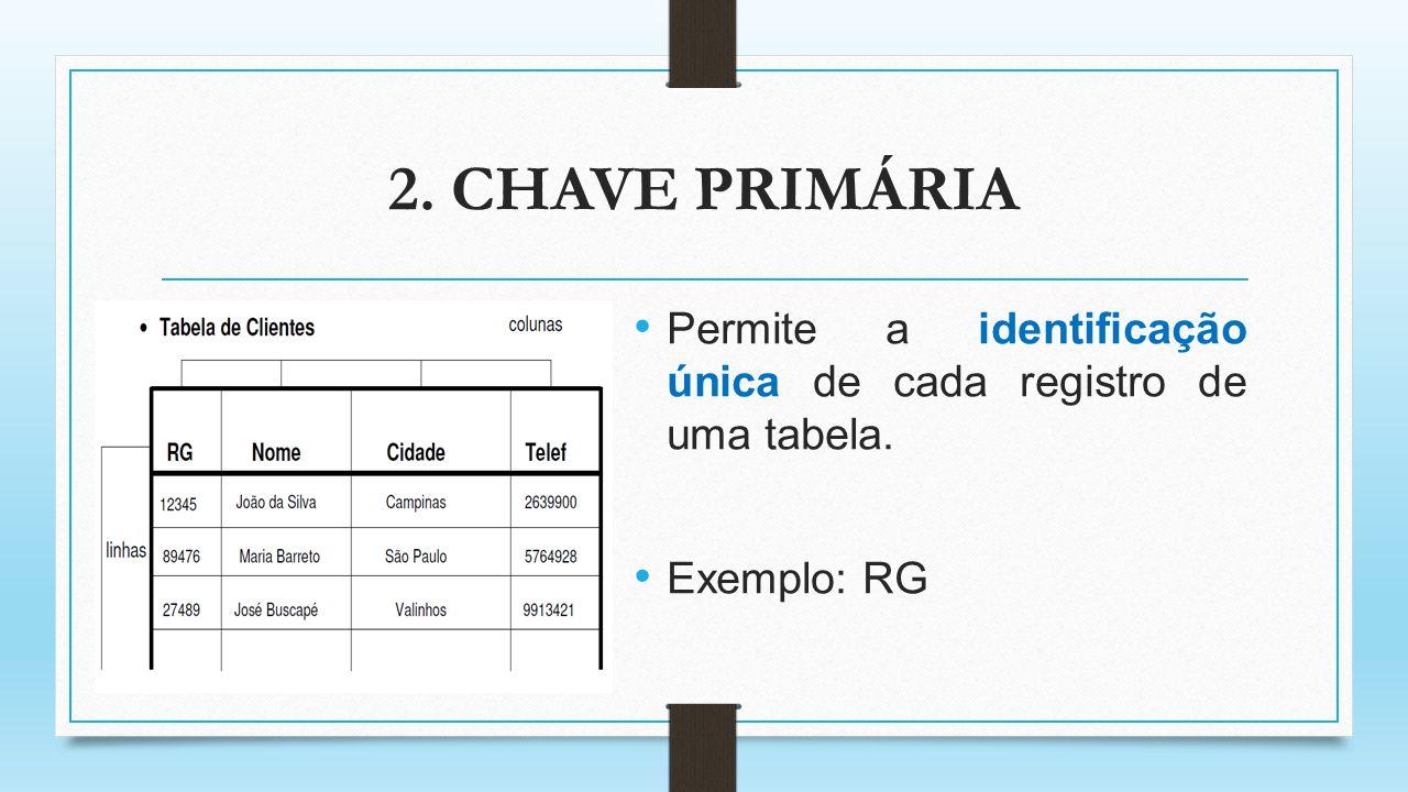 2. CHAVE PRIMÁRIA Permite a identificação única de cada registro de uma tabela. Exemplo: RG