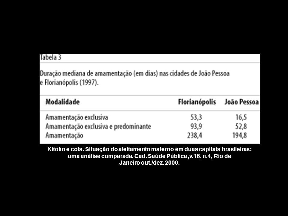 Kitoko e cols. Situação do aleitamento materno em duas capitais brasileiras: uma análise comparada.