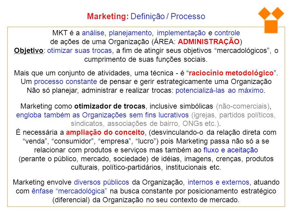 Marketing: Definição / Processo