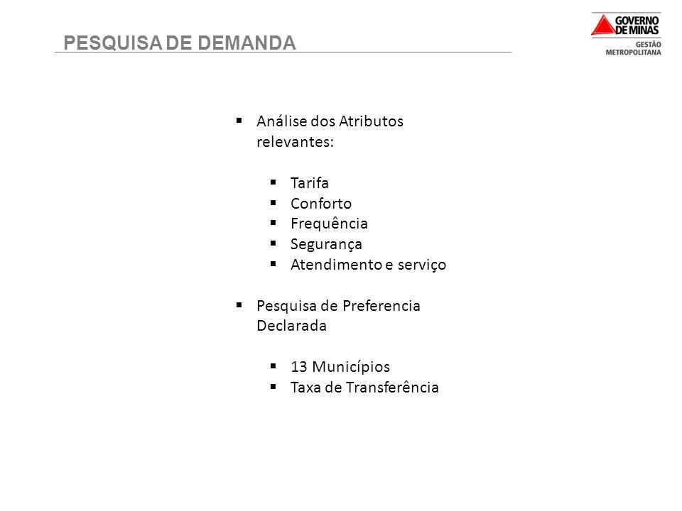 PESQUISA DE DEMANDA Análise dos Atributos relevantes: Tarifa Conforto