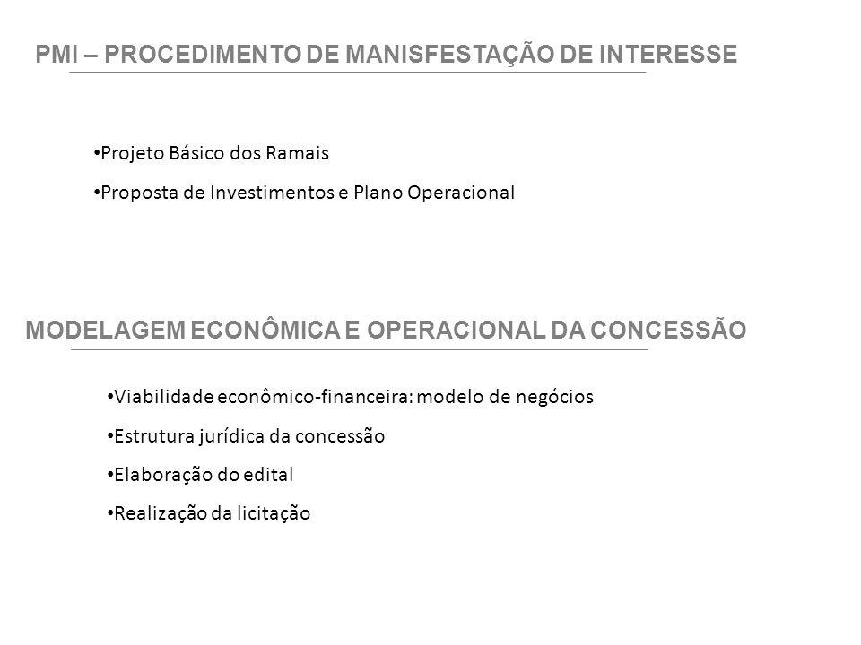 PMI – PROCEDIMENTO DE MANISFESTAÇÃO DE INTERESSE