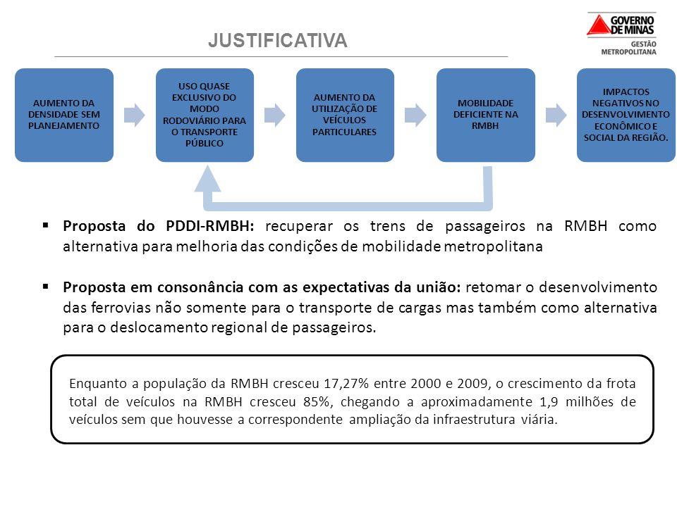JUSTIFICATIVA AUMENTO DA DENSIDADE SEM PLANEJAMENTO. USO QUASE EXCLUSIVO DO MODO RODOVIÁRIO PARA O TRANSPORTE PÚBLICO.