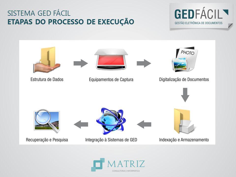 Sistema GED Fácil ETAPAS DO PROCESSO DE EXECUÇÃO