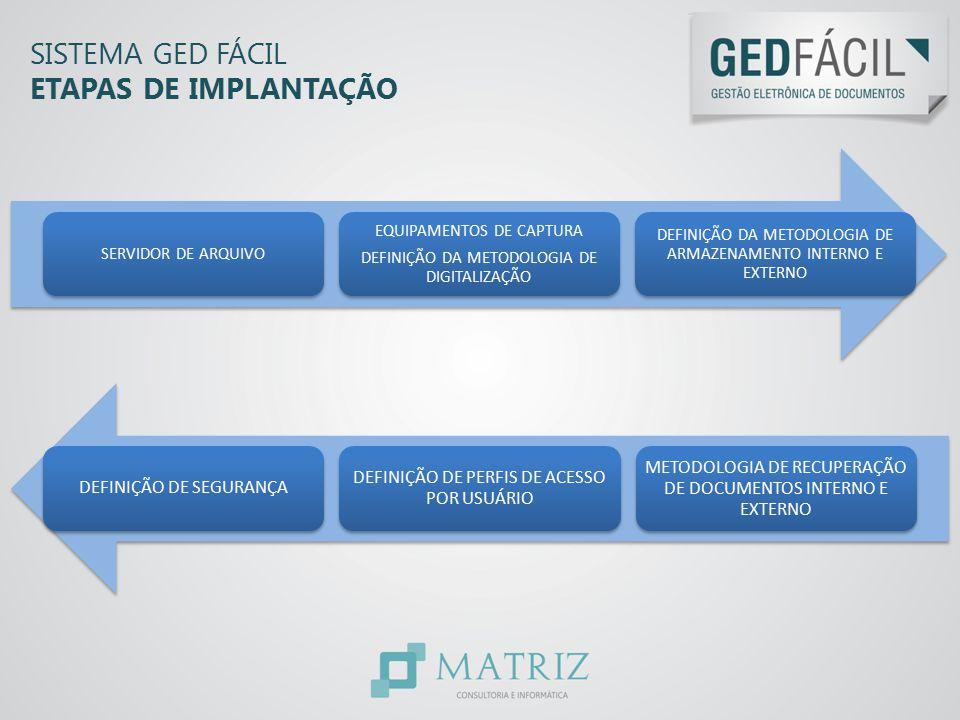 Sistema GED Fácil ETAPAS DE IMPLANTAÇÃO