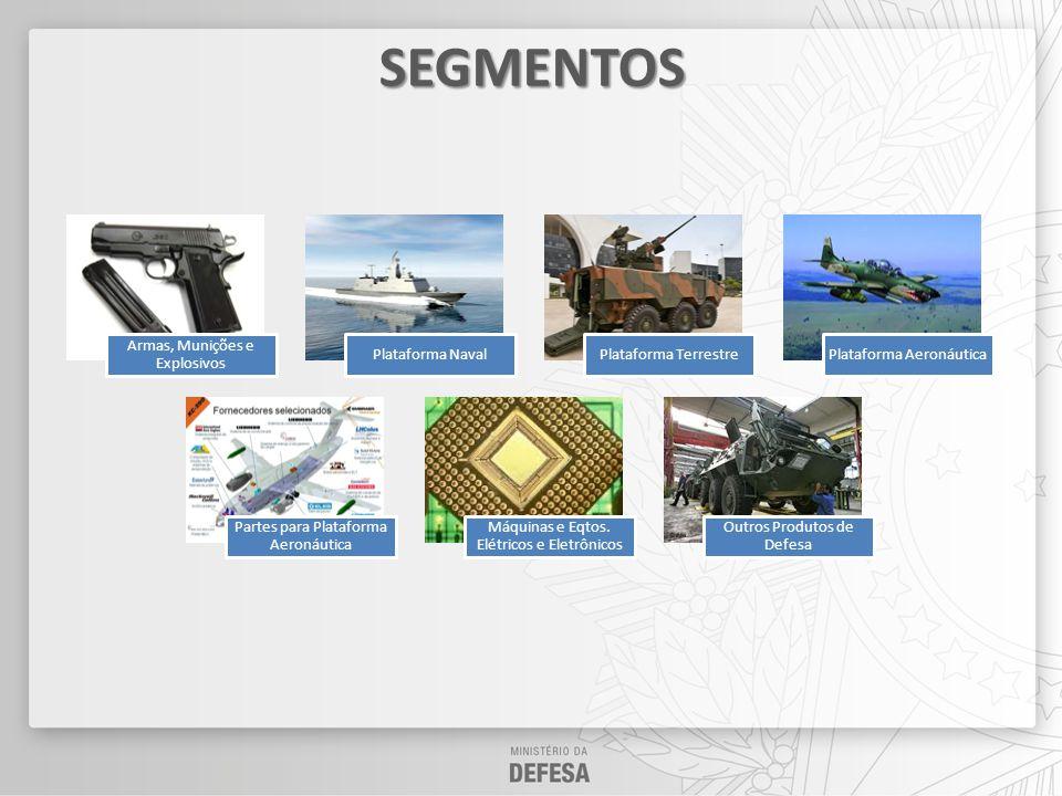 SEGMENTOS Armas, Munições e Explosivos Plataforma Naval