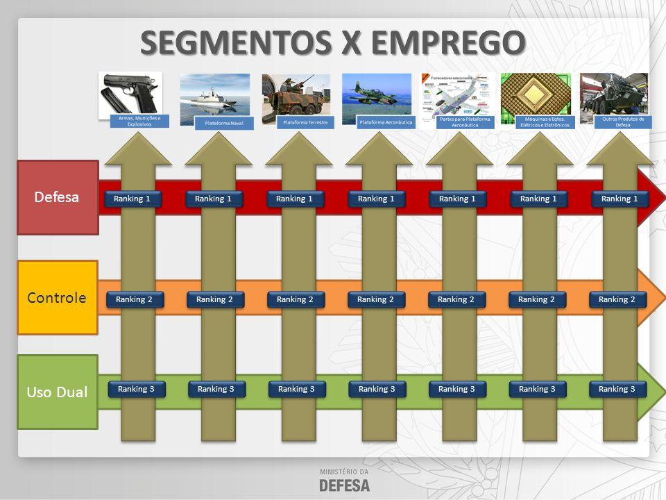 SEGMENTOS X EMPREGO Defesa Controle Uso Dual Ranking 1 Ranking 1