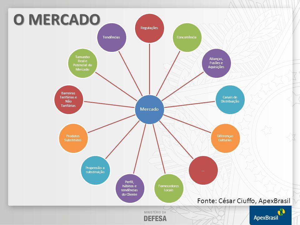 O MERCADO Fonte: César Ciuffo, ApexBrasil Mercado Regulações