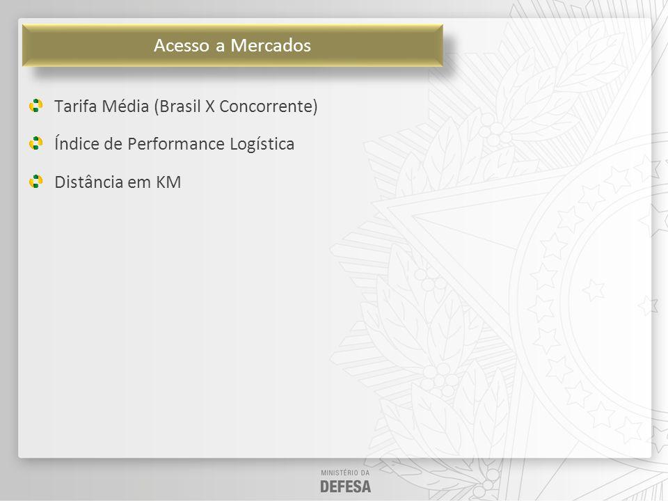 Acesso a Mercados Tarifa Média (Brasil X Concorrente)