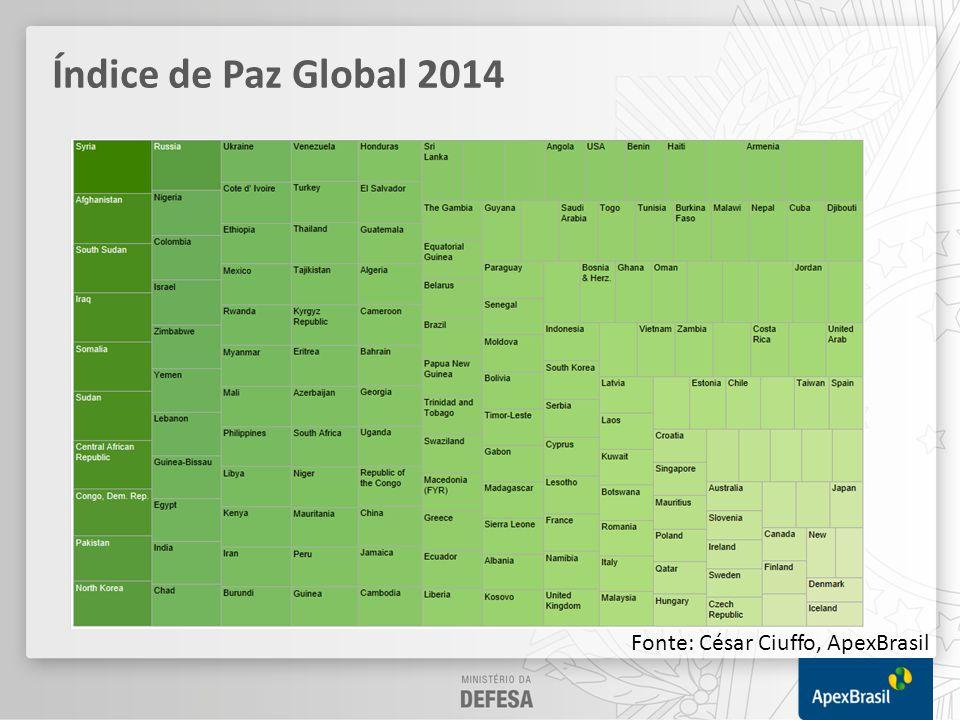 Índice de Paz Global 2014 Fonte: César Ciuffo, ApexBrasil