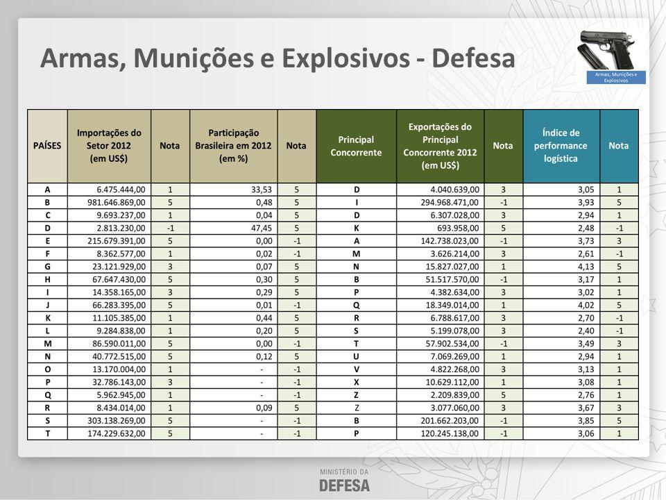 Armas, Munições e Explosivos - Defesa