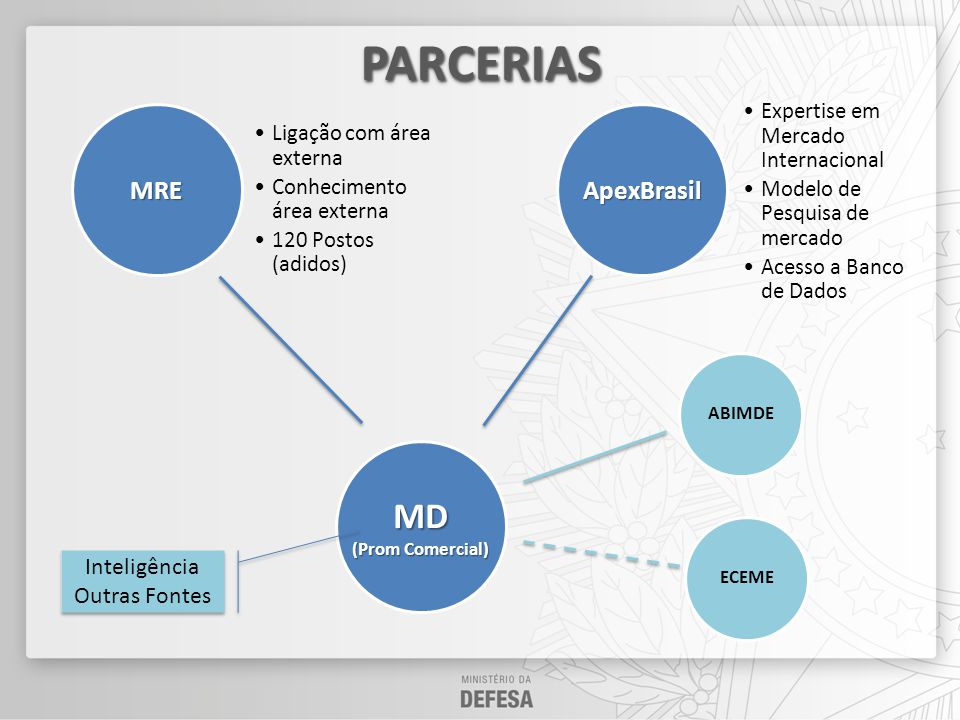 PARCERIAS MD MRE ApexBrasil Inteligência Outras Fontes