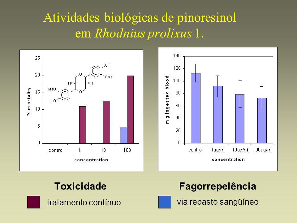Atividades biológicas de pinoresinol em Rhodnius prolixus 1.