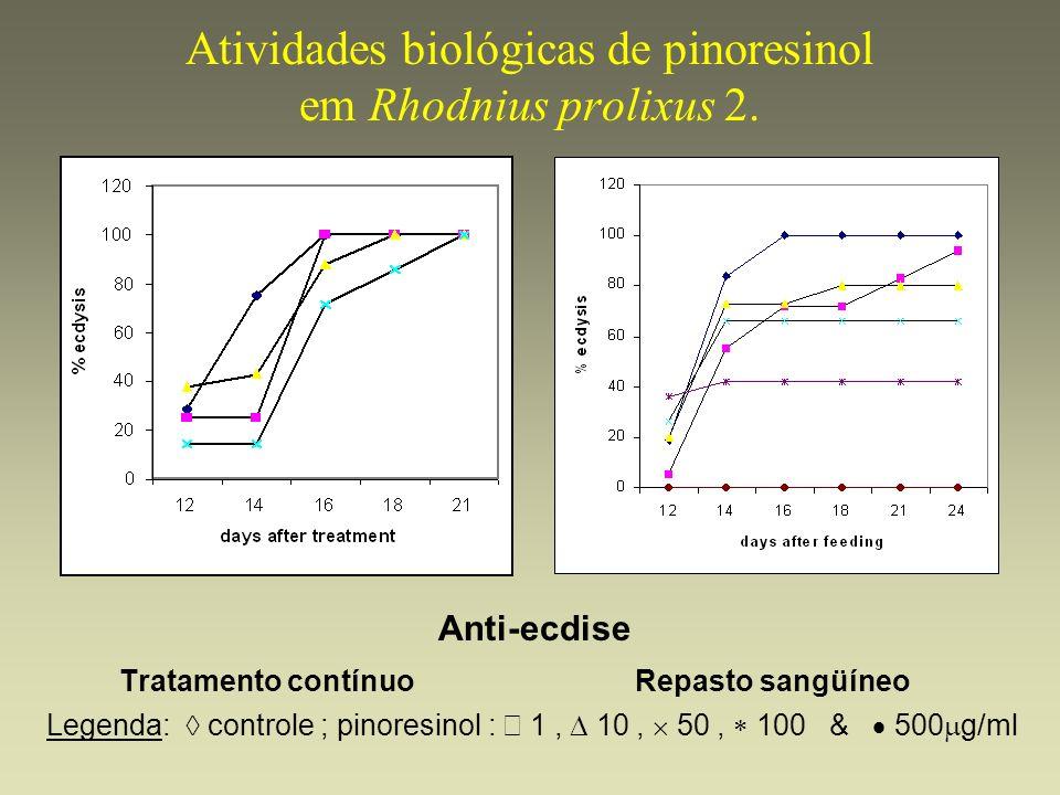 Atividades biológicas de pinoresinol em Rhodnius prolixus 2.