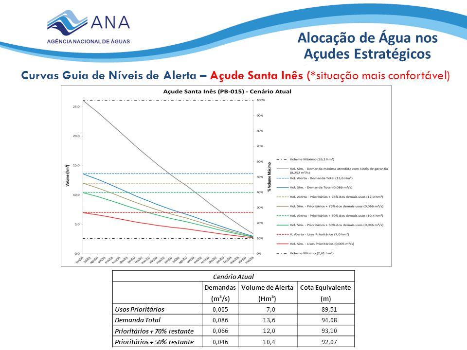 Alocação de Água nos Açudes Estratégicos
