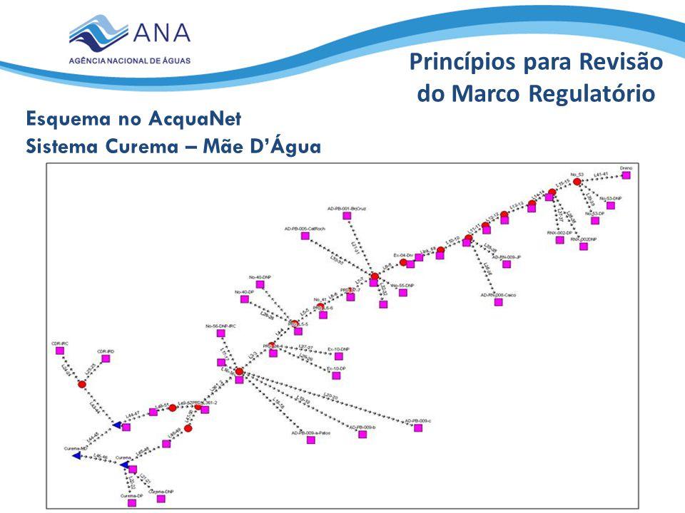 Princípios para Revisão do Marco Regulatório
