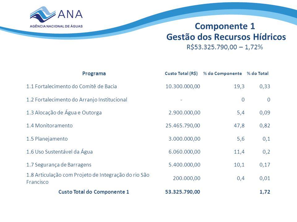 Gestão dos Recursos Hídricos Custo Total do Componente 1