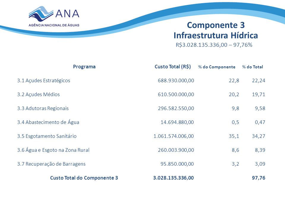 Infraestrutura Hídrica Custo Total do Componente 3