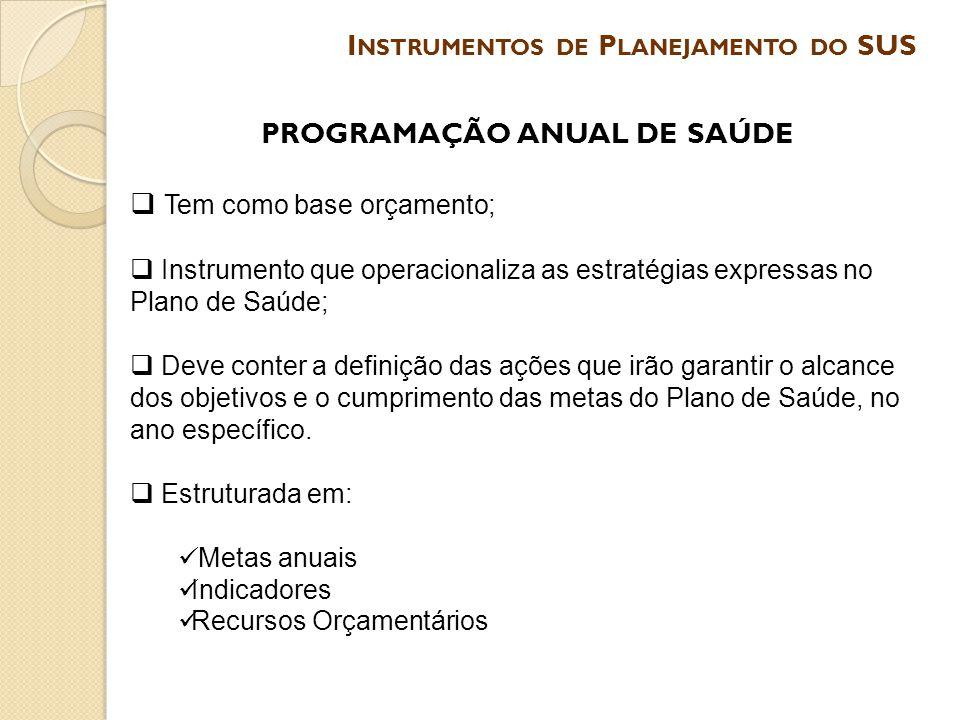 Instrumentos de Planejamento do SUS PROGRAMAÇÃO ANUAL DE SAÚDE