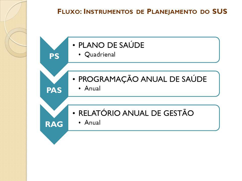 Fluxo: Instrumentos de Planejamento do SUS
