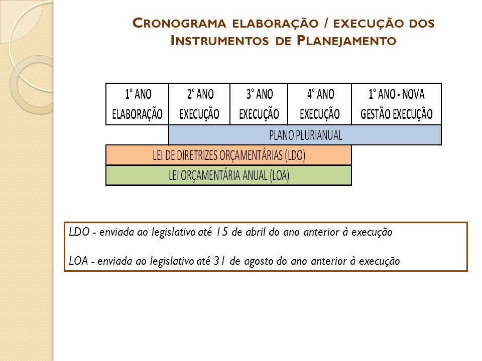 Cronograma elaboração / execução dos Instrumentos de Planejamento